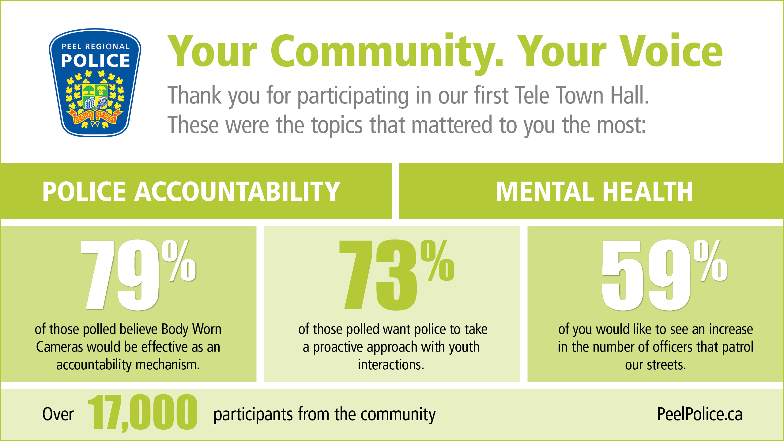 Tele Town Hall Infographic