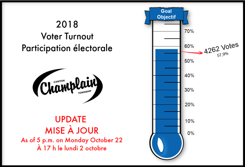 Update Voters Turnout October 22, 5 p.m.